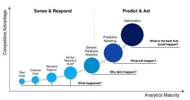 Analytics Maturity v. Competitive Advantage