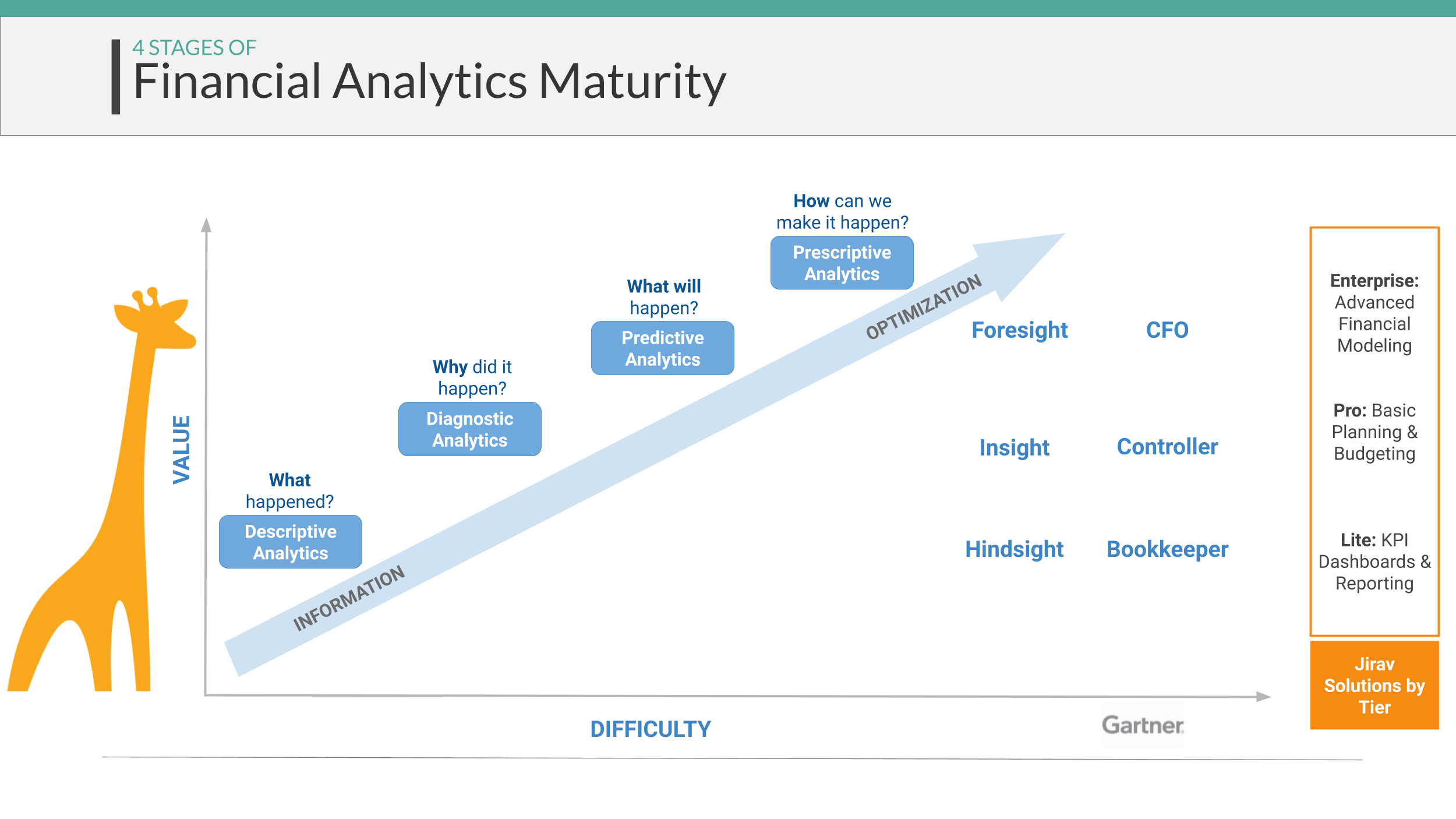How Jirav moves firms up the four stages of Financial Analytics Maturity
