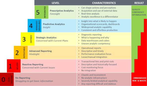 descriptive vs mechanistic modeling pdf