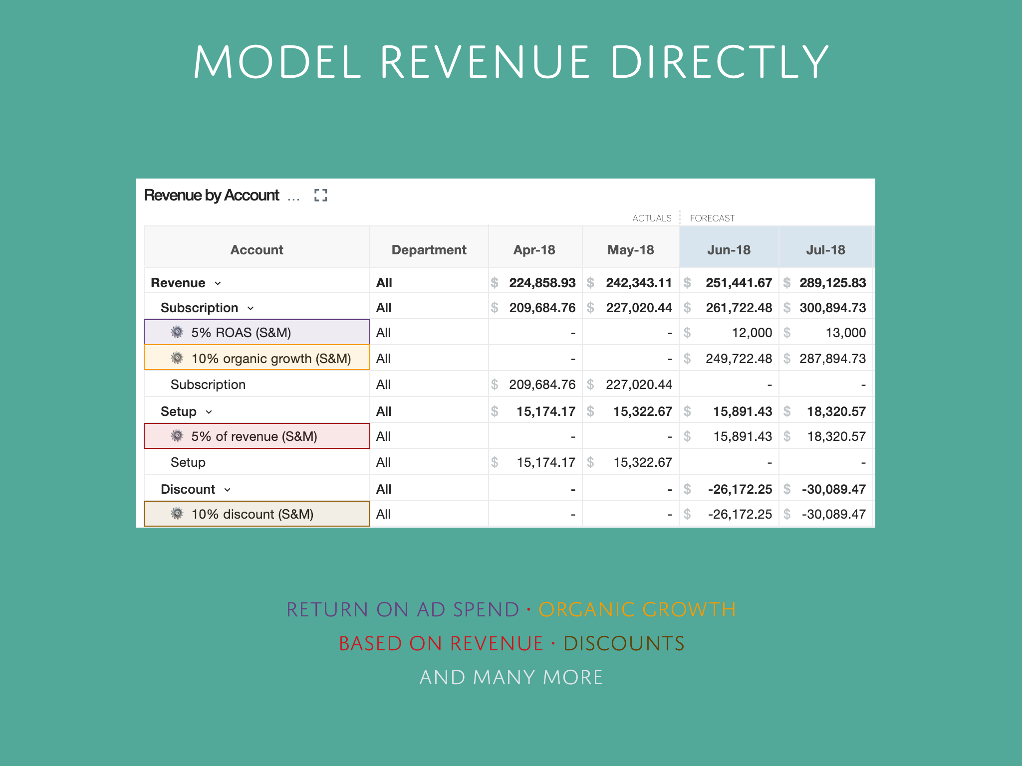 Direct Revenue Model
