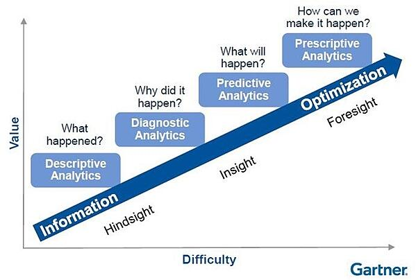 Gartner Analytics.jpg