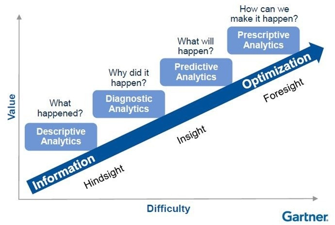 Financial Analytics Maturity
