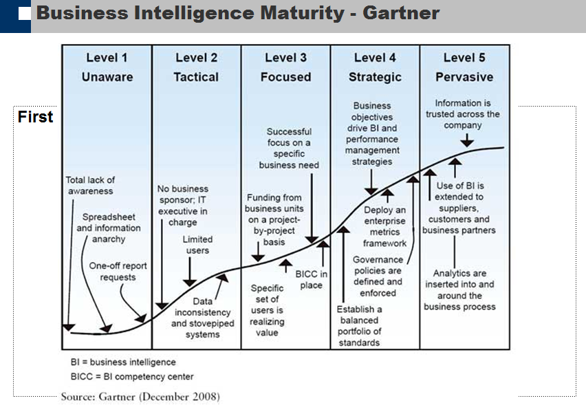 Business Intelligence Maturity