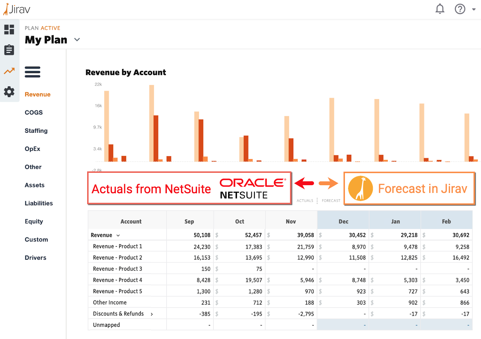A revenue plan combining actuals from Oracle NetSuite with a forecast using Jirav's driver-based financial modeling