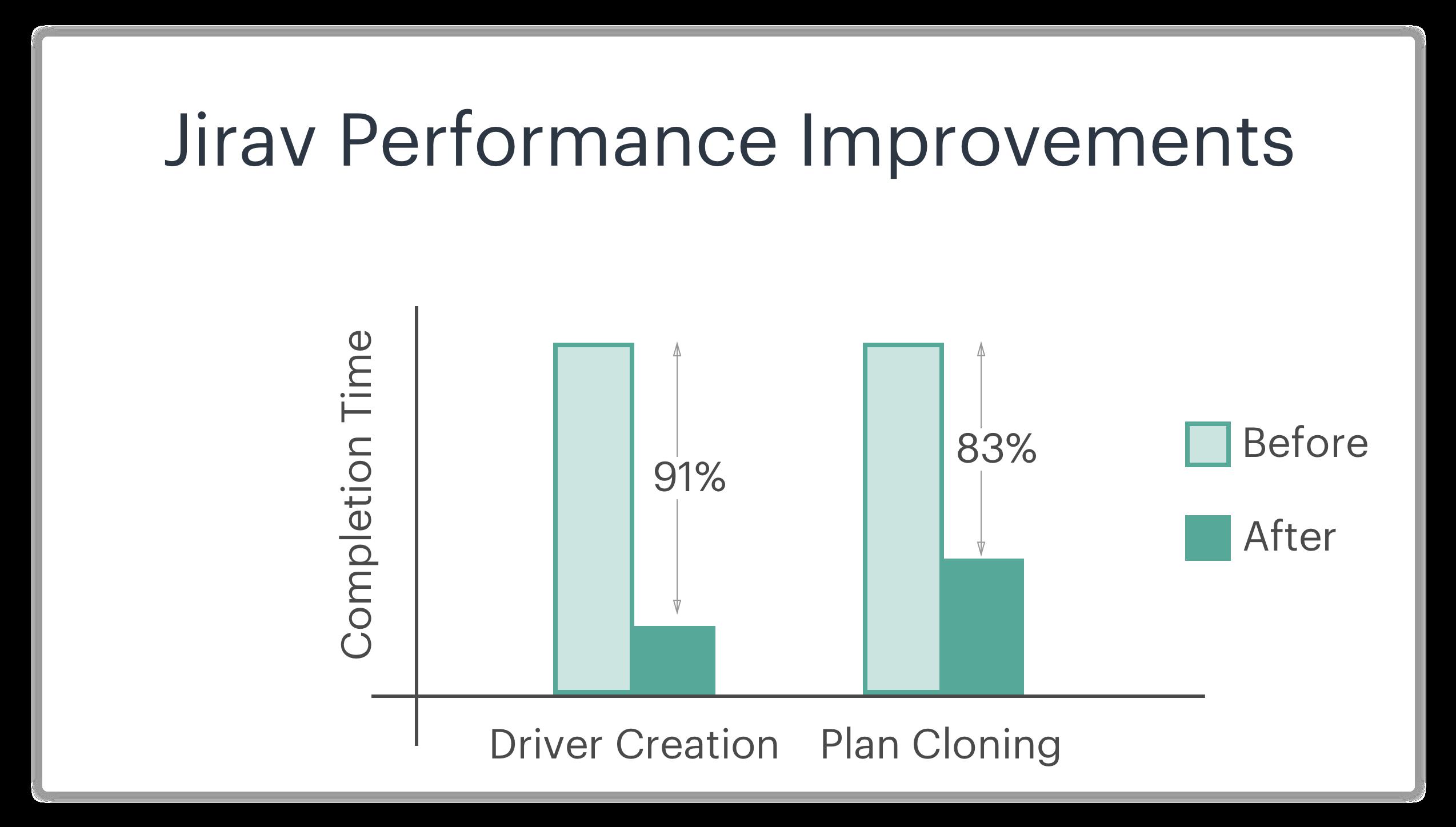 Jirav Performance Improvements-3
