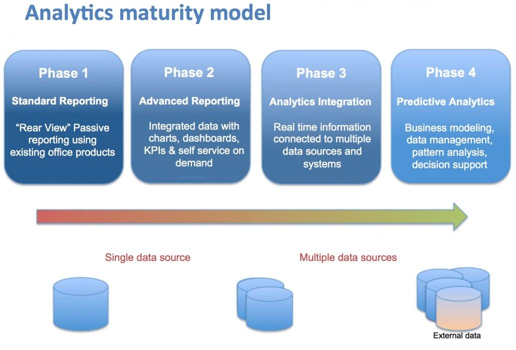 Analytics Maturity Model