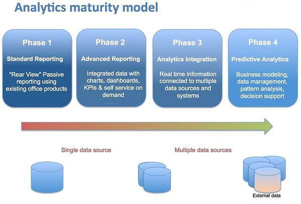Maturity-Model-1030x700 - Futureproof-1.jpg