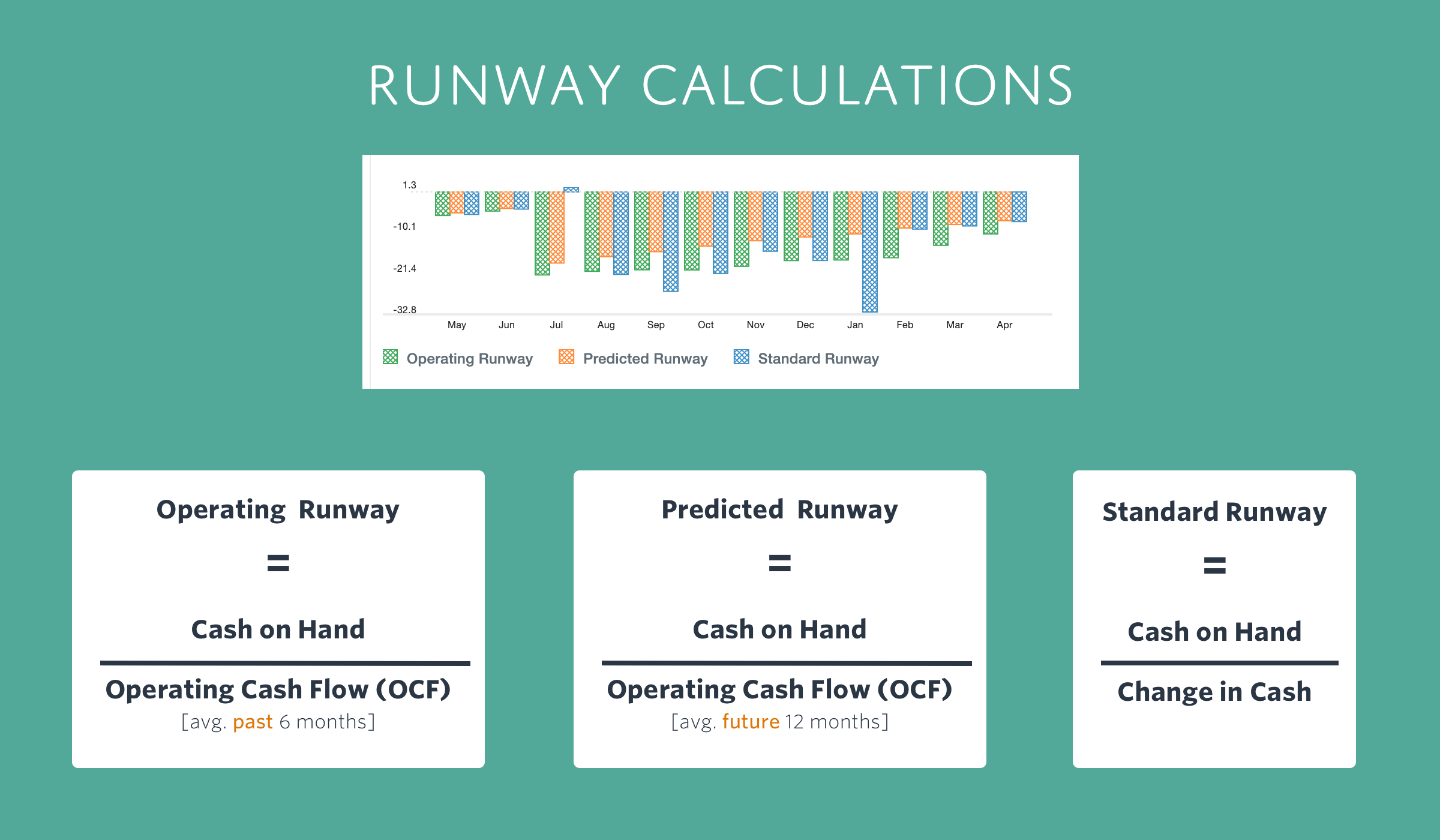 Runway Calculations