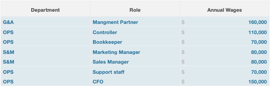 Staffing roles 2