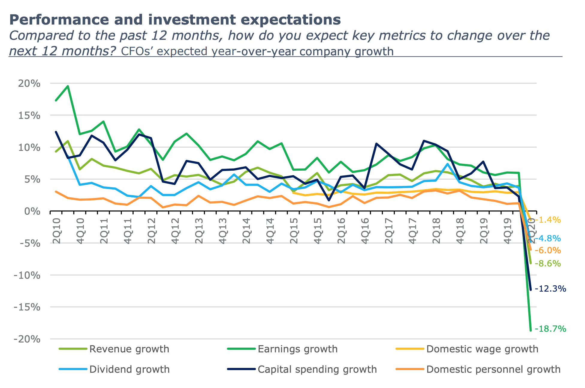 Deloitte CFO Signals 2Q20 Survey: Performance and investment expectations drop dramatically [chart]