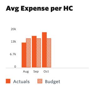 Average Expenses per Employee