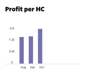 Operating Profit per Employee