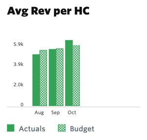 Average Revenue per Employee