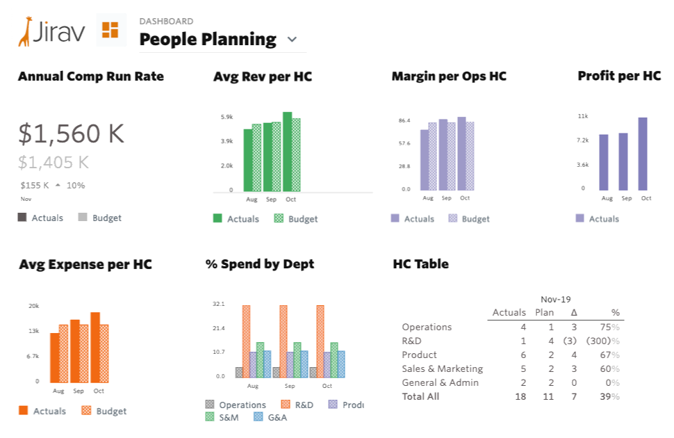 People Planning Dashboard Example
