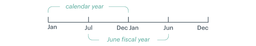 product update v1.7 - fiscal year.png