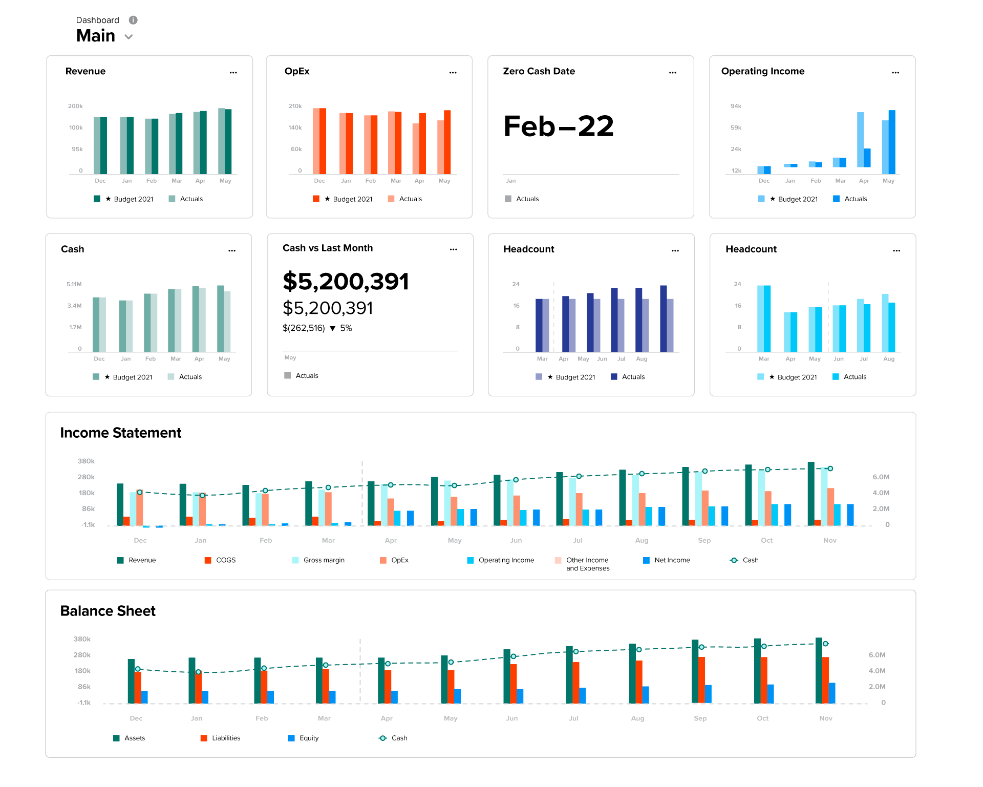 Financial Dashboard Buyers' Guide: Top 7 Things to Consider