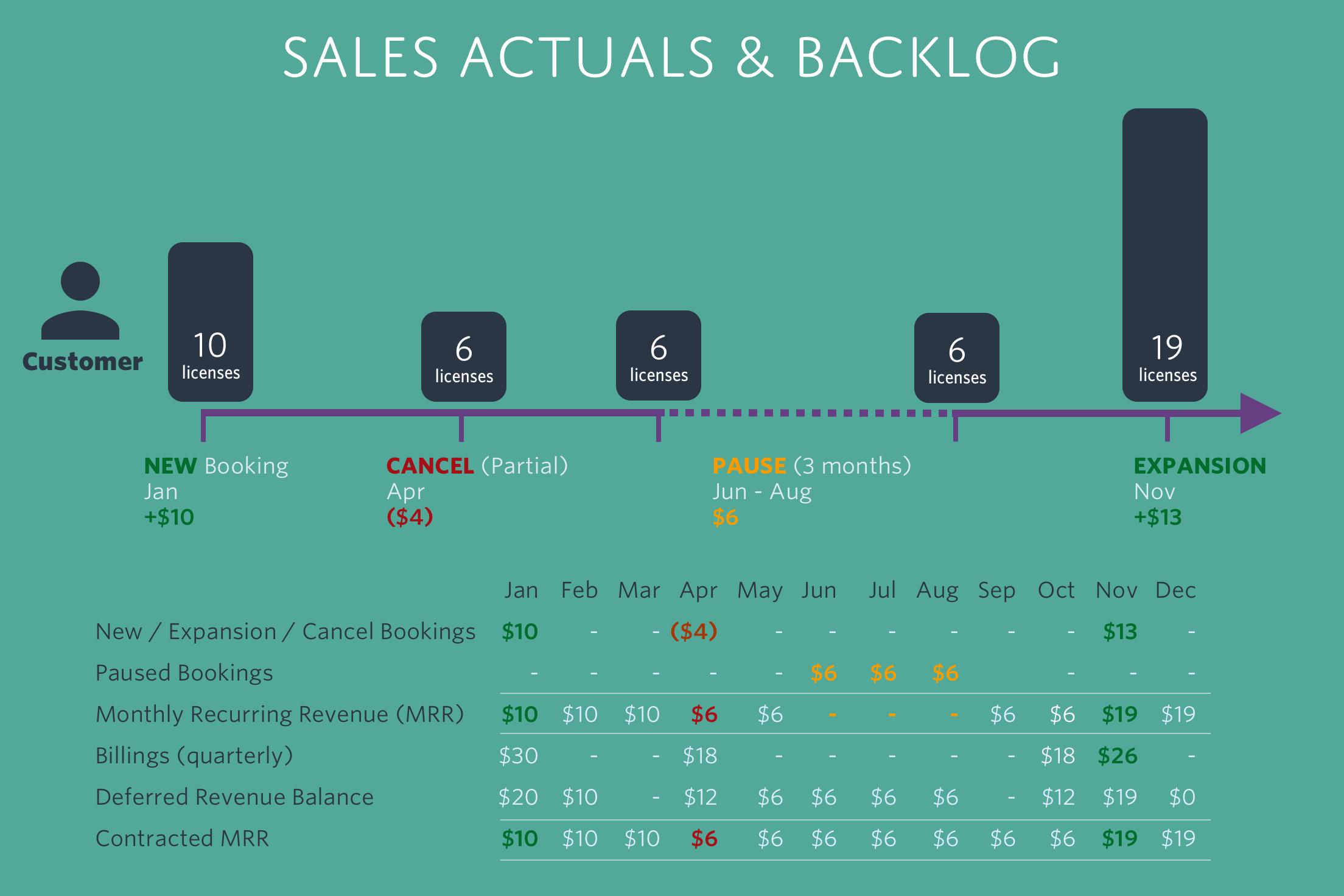 Sales Actuals & Backlog2