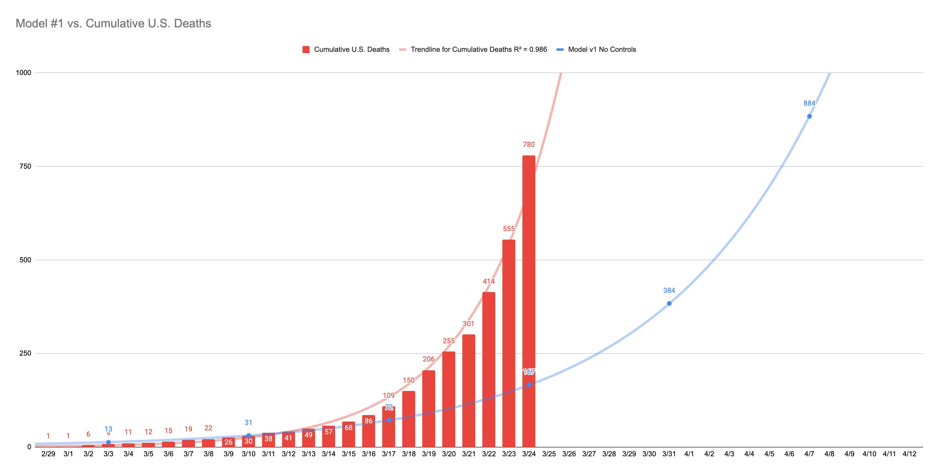 Model #1 vs. Cumulative U.S. Deaths