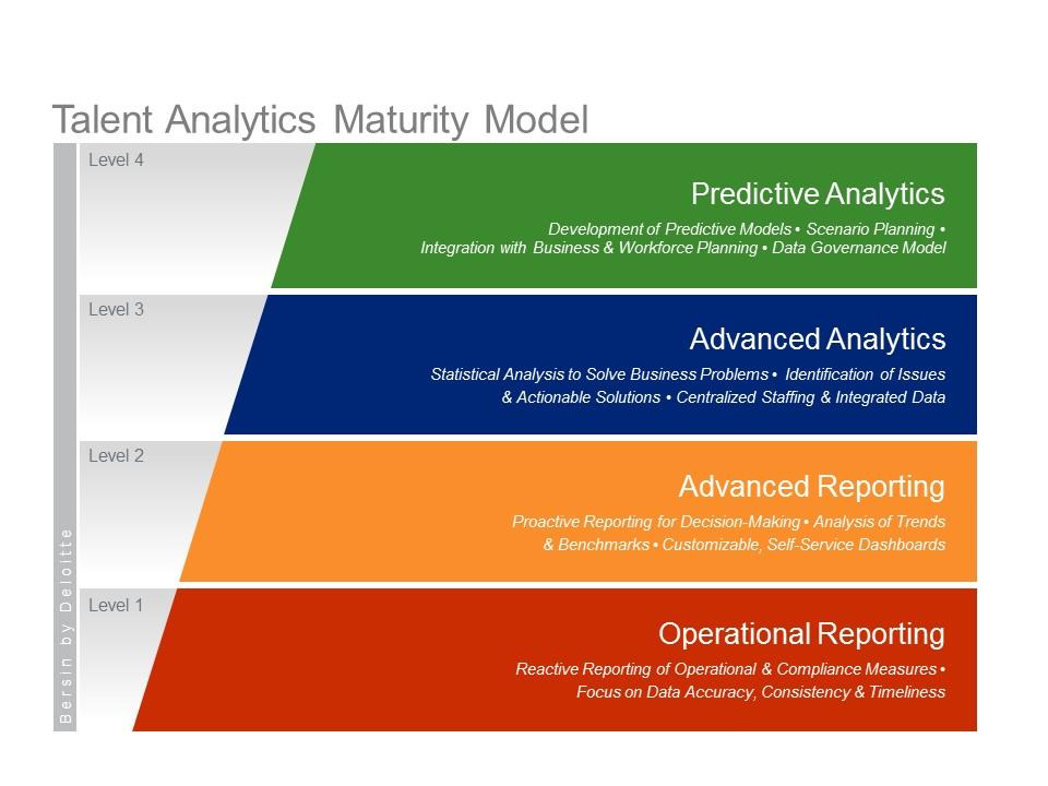 data analytics maturity models