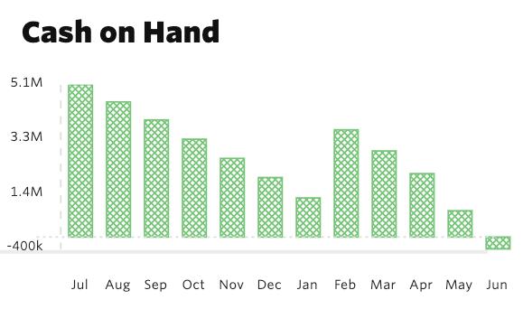 Cash on Hand chart