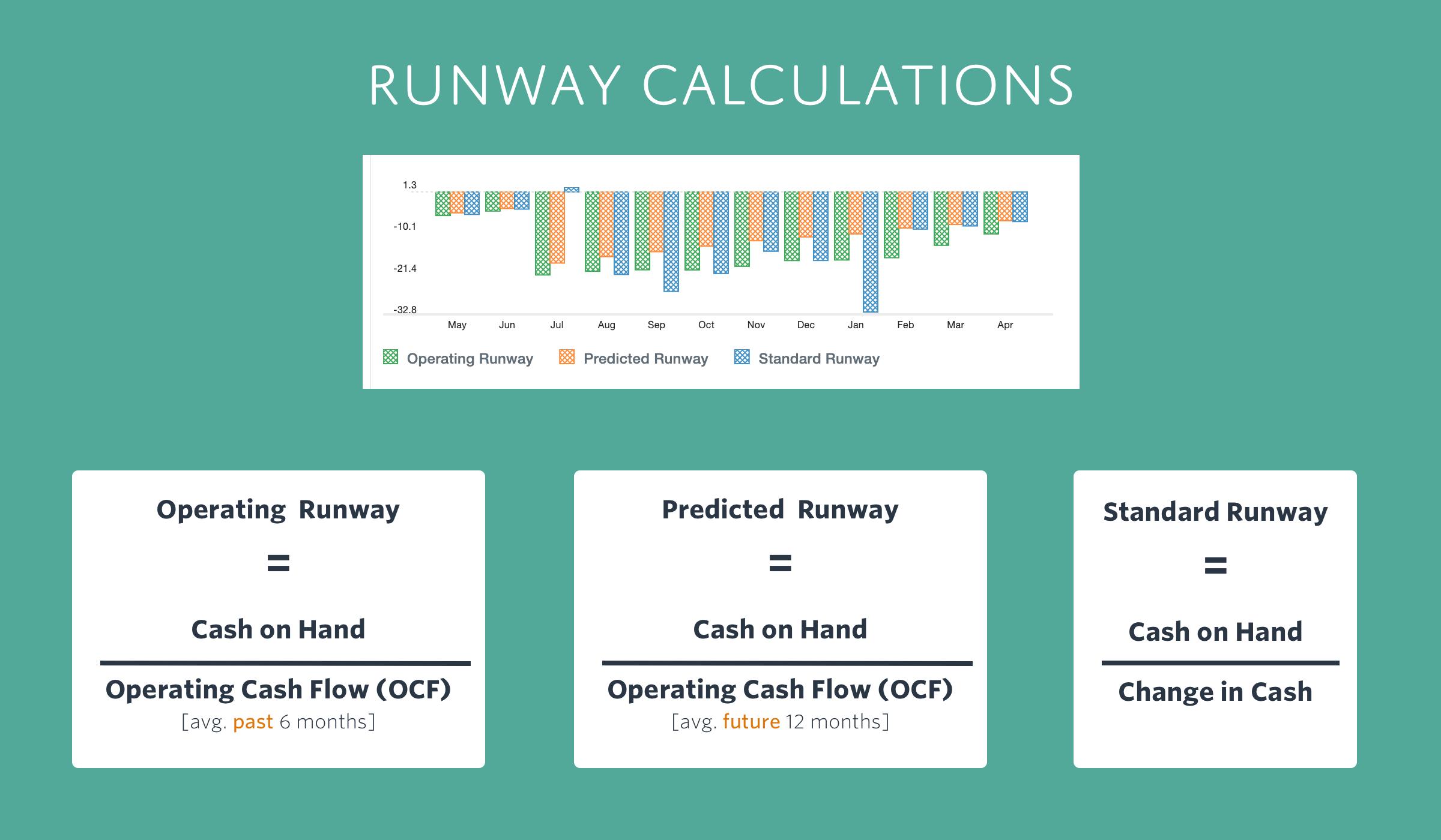 How to calculate your runway using Jirav
